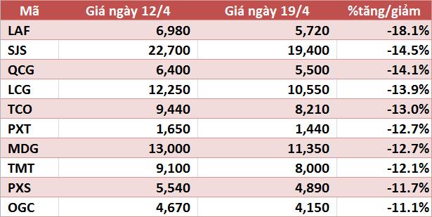 10 cổ phiếu tăng/giảm mạnh nhất tuần: VHG tiếp tục gây ấn tượng - Ảnh 2.