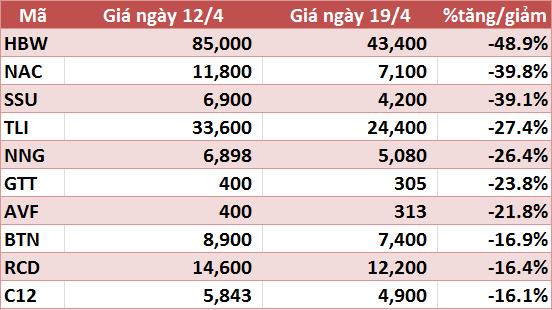 10 cổ phiếu tăng/giảm mạnh nhất tuần: VHG tiếp tục gây ấn tượng - Ảnh 6.
