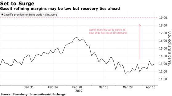 Dự báo giá dầu sẽ giảm vào cuối năm 2019 trước khi tăng trở lại vào 2020 - Ảnh 3.