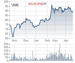 VinHomes lãi ròng 2.540 tỷ đồng trong quý 1 - Ảnh 1.