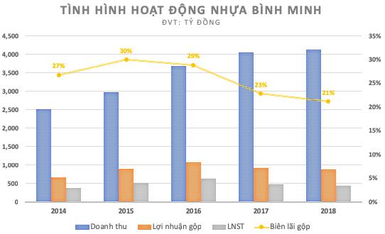 Về với chủ Thái, Nhựa Bình Minh vẫn quyết giữ mức chiết khấu cao, đánh đổi lợi nhuận nhằm giữ vững thị phần - Ảnh 1.