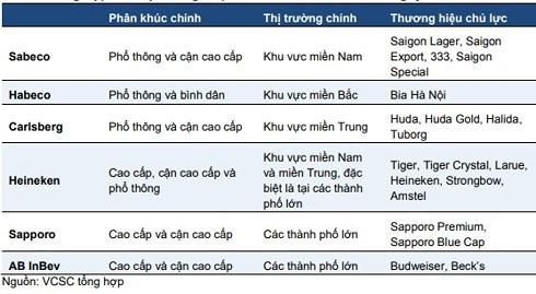 Người Việt uống bia nhiều hơn Thái, Singapore: 4,2 tỷ lít lùa dân nhậu - Ảnh 4.