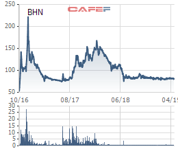 Habeco và Carlsberg họp bàn thoái vốn 13 lần trong năm 2018, kết quả đã trình Bộ Công thương - Ảnh 1.
