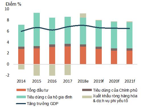 WB dự báo tăng trưởng GDP Việt Nam 2019 thấp hơn 2 năm trước - Ảnh 2.