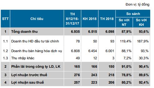 Vinapharm (DVN) đặt kế hoạch lãi trước thuế đi ngang, ước đạt 218 tỷ đồng năm 2019 - Ảnh 1.