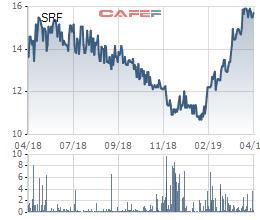 ĐHĐCĐ Searefico: Chuyển giao thế hệ và hoạt động theo mô hình Holdings Company, mục tiêu lãi ròng 70 tỷ đồng - Ảnh 3.