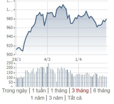 [Điểm nóng TTCK tuần 22/04– 28/04] VN-Index hồi phục trước nghỉ lễ, Chứng khoán thế giới đa sắc màu - Ảnh 1.