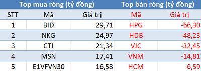 Khối ngoại quay đầu bán ròng, Vn-Index tiếp tục giảm điểm trong phiên 3/4 - Ảnh 1.