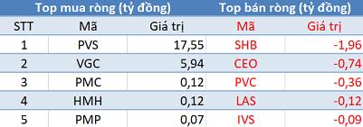 Khối ngoại quay đầu bán ròng, Vn-Index tiếp tục giảm điểm trong phiên 3/4 - Ảnh 2.