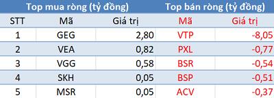 Khối ngoại quay đầu bán ròng, Vn-Index tiếp tục giảm điểm trong phiên 3/4 - Ảnh 3.