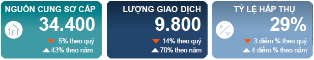 44.000 căn hộ chung cư sẽ ồ ạt đổ bộ thị trường bất động sản Hà Nội - Ảnh 1.