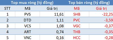 Thị trường tăng điểm, khối ngoại tiếp tục phân phối ròng trong phiên 4/4 - Ảnh 2.