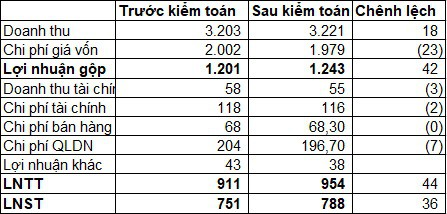 Hà Đô (HDG) tăng 36 tỷ đồng lợi nhuận sau kiểm toán, nâng tổng LNST cả năm lên 788 tỷ đồng - Ảnh 1.