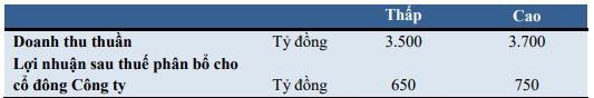 Vinacafé Biên Hòa (VCF): Kế hoạch lãi ròng 650-750 tỷ đồng năm 2019; dự kiến chia cổ tức tỷ lệ 240% cho năm 2018 - Ảnh 2.