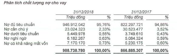 Sau kiểm toán, nợ xấu nội bảng của BIDV tăng thêm hơn 2.100 tỷ, còn hơn 14.100 tỷ đồng nợ xấu ở VAMC - Ảnh 1.