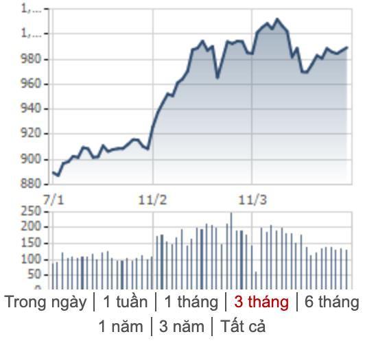 [Điểm nóng TTCK tuần 01/04 – 05/04] Chứng khoán Việt thiếu tích cực trong khi thế giới tiếp tục giữ sắc xanh - Ảnh 1.