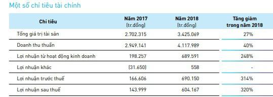 Thủy sản Nam Việt (ANV) đặt mục tiêu LNST tăng 16% lên 700 tỷ đồng - Ảnh 1.