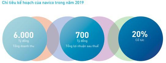 Thủy sản Nam Việt (ANV) đặt mục tiêu LNST tăng 16% lên 700 tỷ đồng - Ảnh 3.
