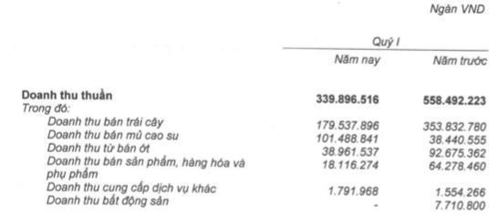 HAGL Agrico (HNG): Doanh thu trái cây giảm, quý 1/2019 lỗ ròng 99 tỷ đồng - Ảnh 2.