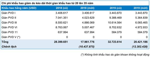"""Thua lỗ quý 1 nhưng cổ phiếu vẫn tăng """"phi mã"""", điều gì đang diễn ra với PVD? - Ảnh 2."""