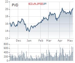 """Thua lỗ quý 1 nhưng cổ phiếu vẫn tăng """"phi mã"""", điều gì đang diễn ra với PVD? - Ảnh 1."""