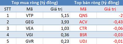 Phiên 16/5: Khối ngoại bán ròng phiên thứ 8 liên tiếp, VN-Index gặp khó trước ngưỡng 980 điểm - Ảnh 3.
