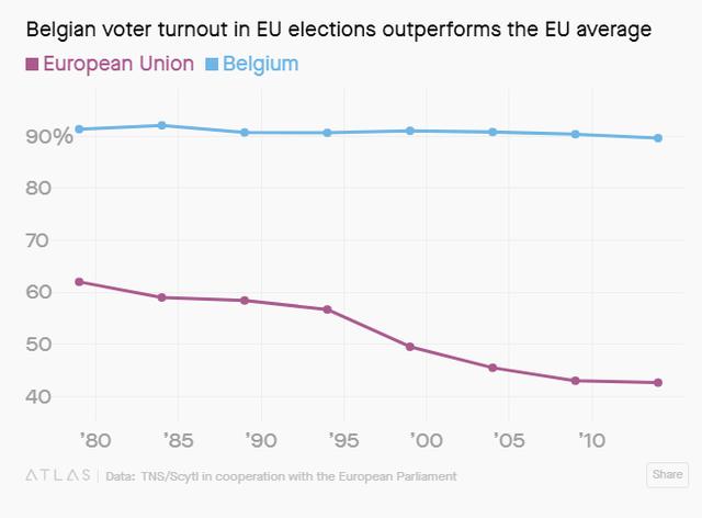 Làm thế nào mà quốc gia được mệnh danh Trái tim của Châu Âu này lại thu hút lượng lớn cử tri đi bỏ phiếu? - Ảnh 1.