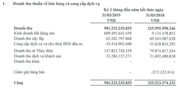 Hà Đô (HDG): Quý 1 lãi 265 tỷ đồng gấp 8 lần cùng kỳ - Ảnh 1.