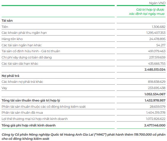 Hưng Thắng Lợi tiếp tục gom 37 triệu cổ phiếu HAGL Agrico, nâng tỷ lệ nắm giữ lên 10% vốn - Ảnh 2.