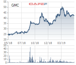 Garmex Saigon (GMC): LNST quý 1 đạt 26,6 tỷ đồng, tăng trưởng 77% - Ảnh 1.