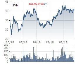 Vietnam Airlines (HVN) dự chi hơn 1.400 tỷ đồng trả cổ tức - Ảnh 2.