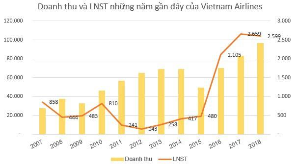 Vietnam Airlines (HVN) dự chi hơn 1.400 tỷ đồng trả cổ tức - Ảnh 1.