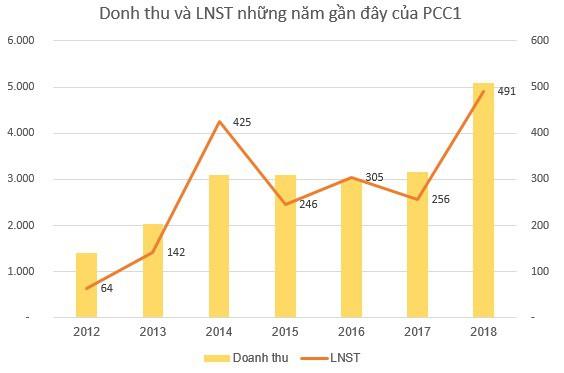 PCC1 thông qua phương án phát hành hơn 26 triệu cổ phiếu trả cổ tức tỷ lệ 20% - Ảnh 1.