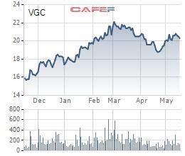 Viglacera chính thức giao dịch trên HoSE vào ngày 29/5 với giá tham chiếu 19.900 đồng/cp