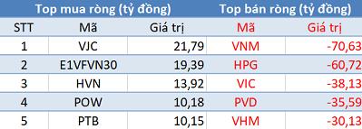 Phiên 24/5: Khối ngoại tiếp tục bán ròng 285 tỷ trên HoSE, VN-Index đóng cửa giảm gần 13 điểm - Ảnh 1.