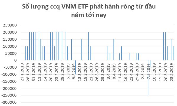 VNM ETF ngược dòng xu hướng khối ngoại, phát hành ròng 9 triệu USD chứng chỉ quỹ trong tuần 20-24/5 - Ảnh 1.