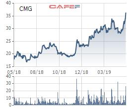 Samsung SDS muốn sở hữu gần 25% vốn CMC Group (CMG) - Ảnh 2.