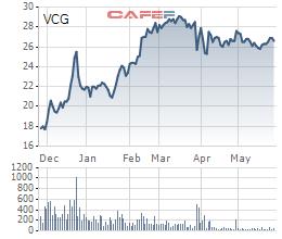 Không cần đi vay, An Quý Hưng được cho mượn hơn 11.000 tỷ để mua Vinaconex và đầu tư các dự án khác? - Ảnh 3.