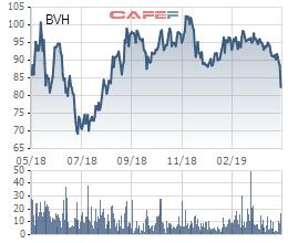 Đưa cổ phiếu ESOP giá rẻ vào giao dịch, cổ phiếu BVH đo sàn 2 phiên liên tiếp - Ảnh 1.