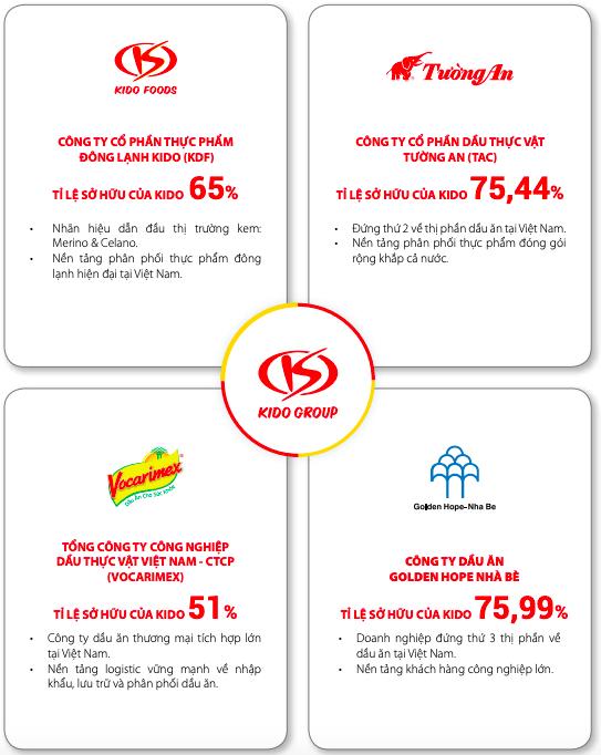 Thay đổi chiến lược, KIDO mục tiêu lãi trước thuế tăng 70% lên 300 tỷ đồng - Ảnh 2.