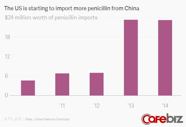 Đại khủng hoảng kháng sinh: Không riêng gì các nước nghèo, Mỹ cũng đang đau đầu vì thiếu Penicillin (P2) - Ảnh 5.