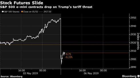 Chứng khoán Trung Quốc đỏ lửa, hợp đồng tương lai chỉ số Dow Jones mất hơn 500 điểm vì dòng tweet của ông Trump - Ảnh 2.