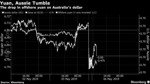 Chứng khoán Trung Quốc đỏ lửa, hợp đồng tương lai chỉ số Dow Jones mất hơn 500 điểm vì dòng tweet của ông Trump - Ảnh 1.