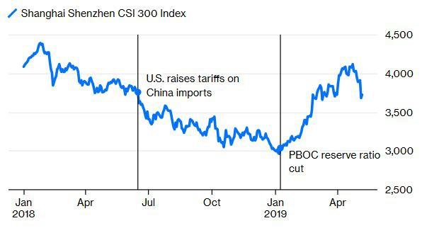 Đầu tư giá trị trở lại có Trung Quốc nhờ công của... ông Trump - Ảnh 2.