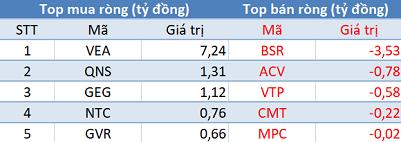 Phiên 11/6: Bất chấp thị trường điều chỉnh, khối ngoại tiếp tục mua ròng hơn 275 tỷ đồng - Ảnh 3.