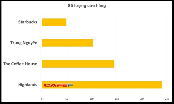 Thạm vọng đạt đến đẳng cấp toàn cầu, nhưng Trung Nguyên Legend đang bị tụt lại quá xa so với các chuỗi cà phê non trẻ - Ảnh 2.