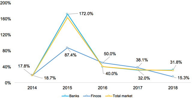Toàn cảnh cạnh tranh khốc liệt của 16 công ty trên thị trường tín dụng tiêu dùng - Ảnh 1.