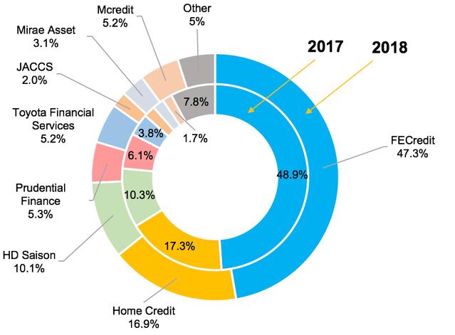 Toàn cảnh cạnh tranh khốc liệt của 16 công ty trên thị trường tín dụng tiêu dùng - Ảnh 2.