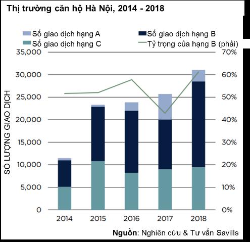 TPHCM: Giá căn hộ tăng trung bình 10% mỗi năm - Ảnh 3.