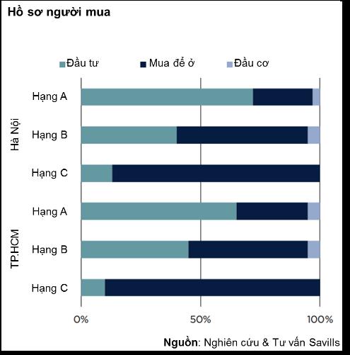 TPHCM: Giá căn hộ tăng trung bình 10% mỗi năm - Ảnh 4.